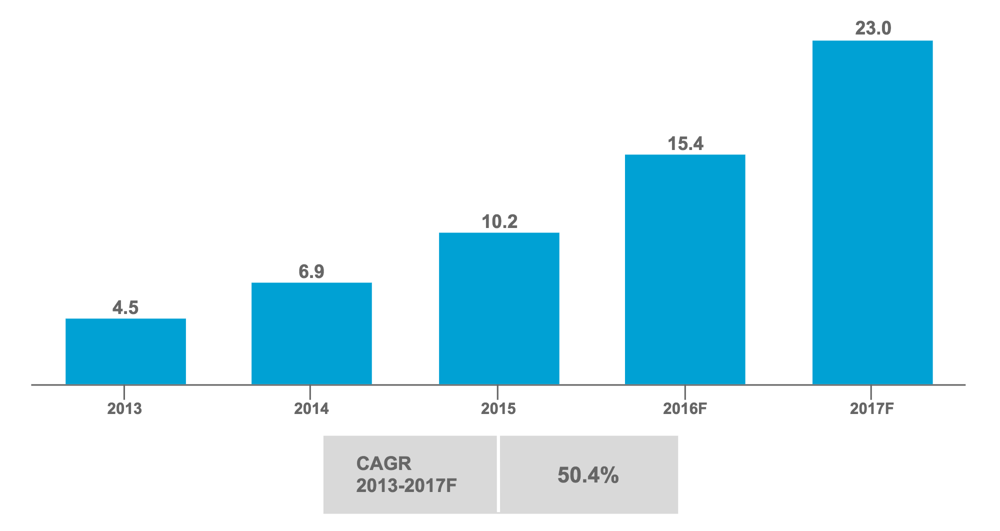 Global Mobile Health Revenue