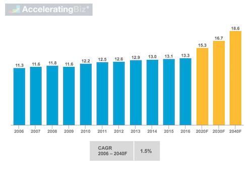 Annual World Energy Consumption