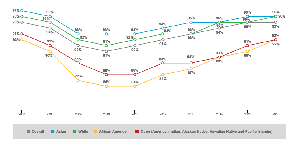 U.S. Employment Rate by Race-1