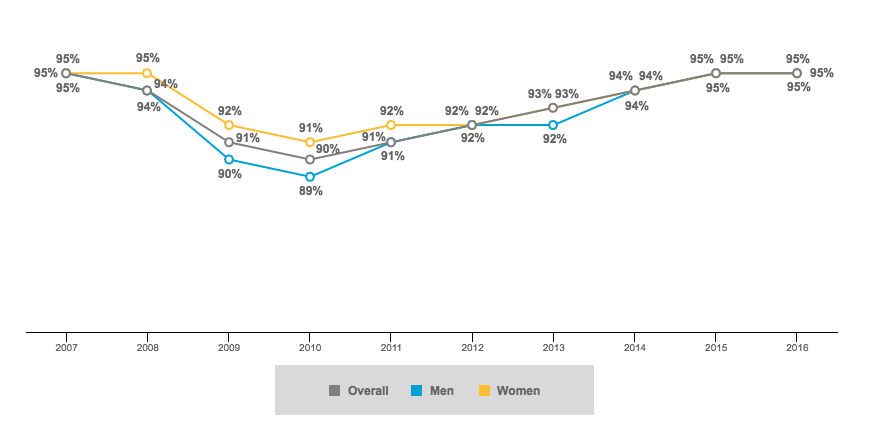 U.S. Employment Rate by Sex-1