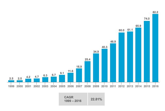 U.S. Installed Wind Capacity, 1999 – 2016
