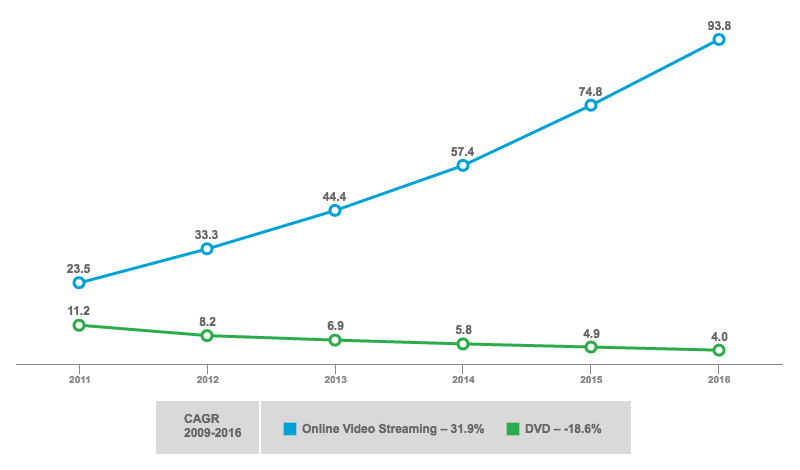 Netflix Online Video Streaming vs. DVD Subscribers