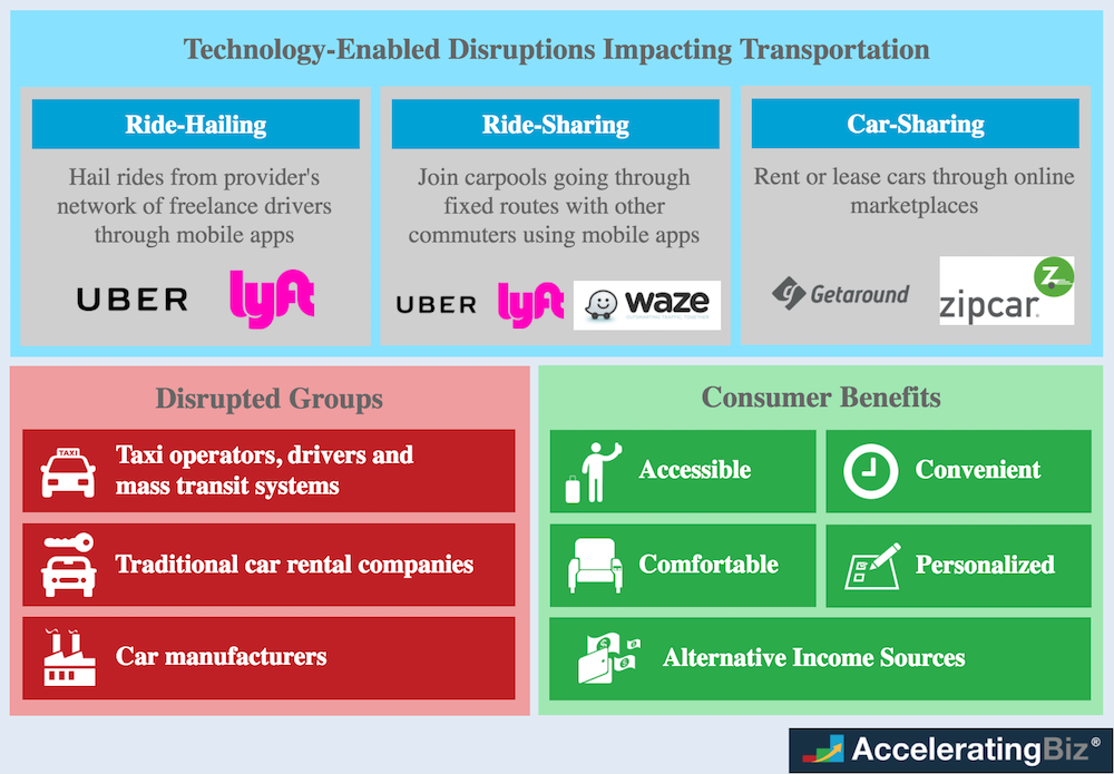 Technology-Enabled Disruptions Impacting Transportation