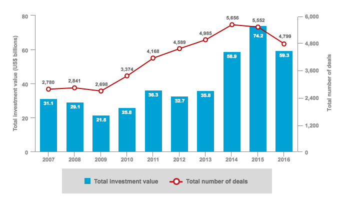 Venture Capital Funding of U.S. Startups