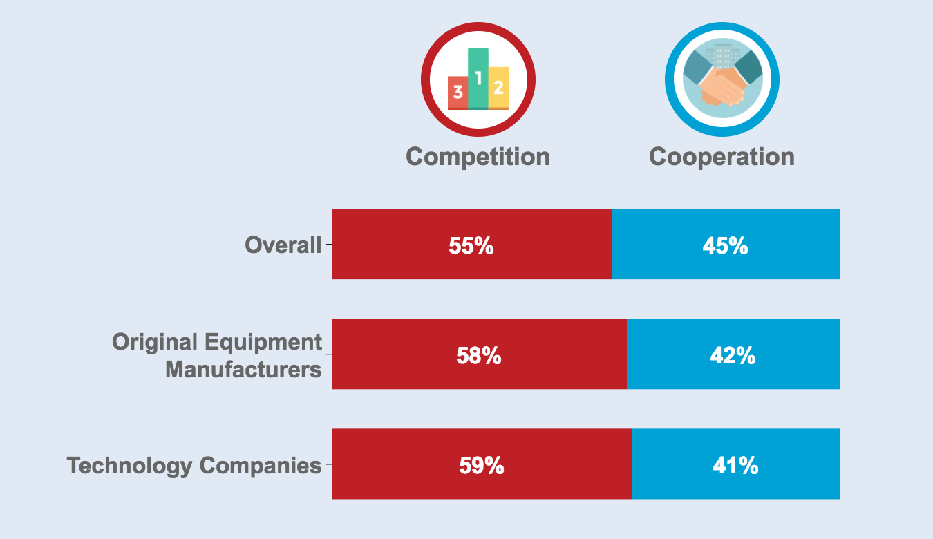 Automotive Executives' View on Whether OEMs and ICT Companies Will Cooperate or Compete in Future