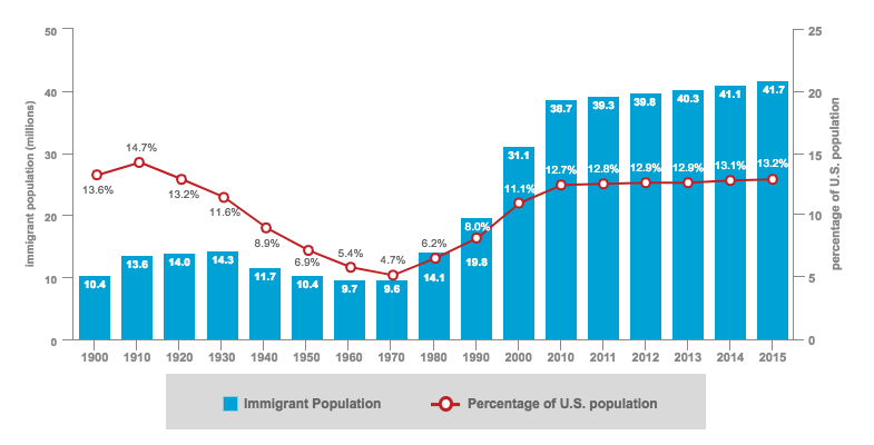 Number of Immigrants and Share of Population in U.S