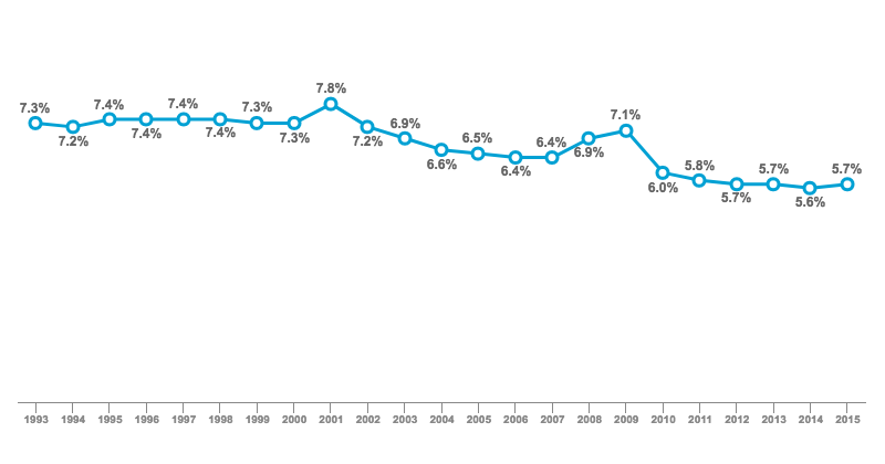 U.S. Yearly Job Losses as Share of Total Employment