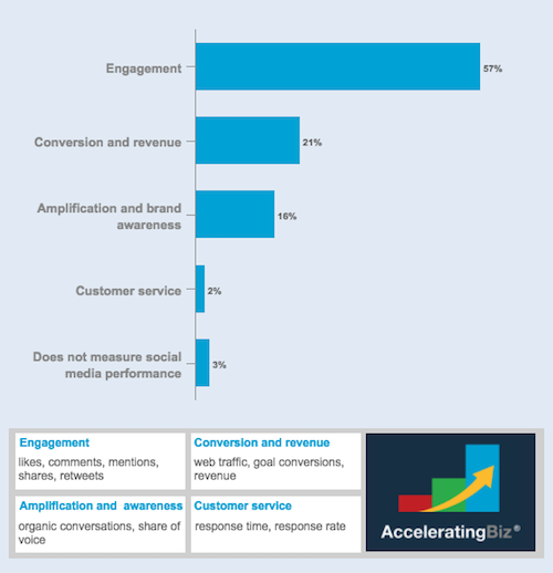 Social Media Metrics Most Used by Respondents