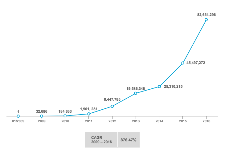 Annual Bitcoin Transactions