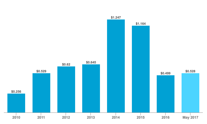 Annual Venture Capital Funding in Storage Technologies