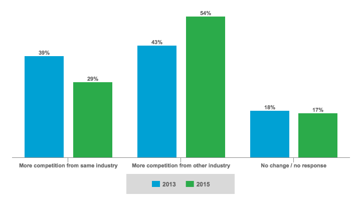 Changes in Competitive Landscape According to Executives Surveyed by IBM