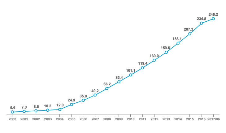 Global Cumulative Number of Registered Clinical Studies