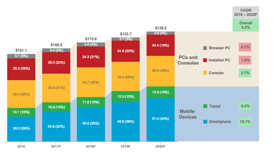Global Games Market by Device