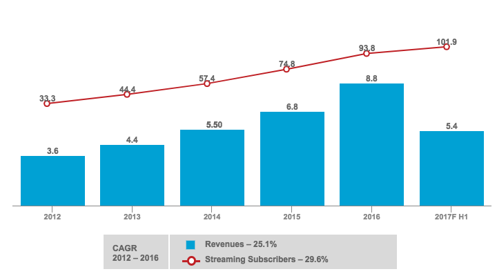 Global Netflix Streaming Subscribers And Revenues