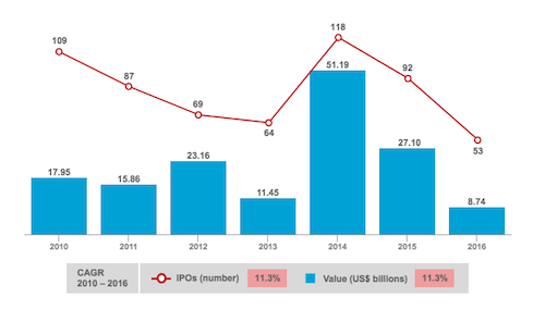 Global Technology IPOs
