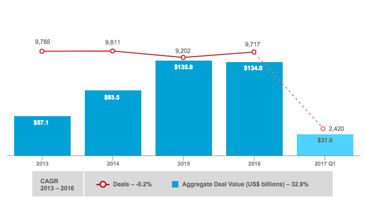 Global Venture Capital Deals and Value