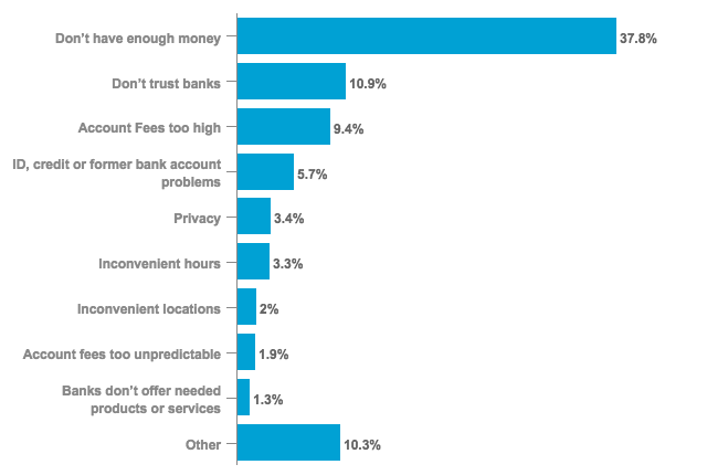 Main Reason for Not Having Bank Account Among Unbanked U.S. Households