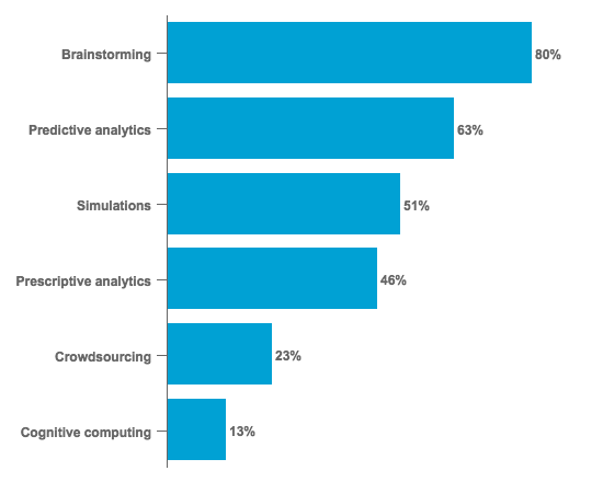 Methods Used by Executives to Identify and Assess New Business Trends