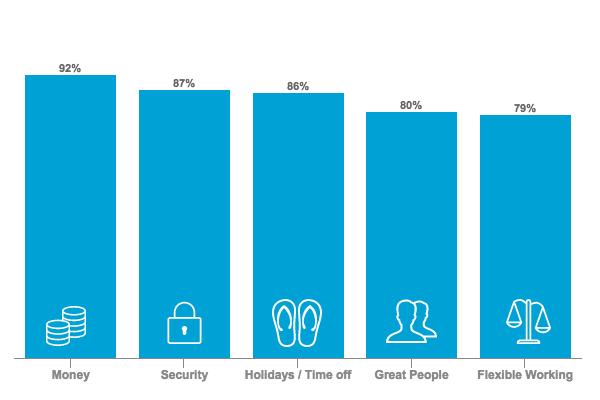 Millennial Top Priorities When Looking for Job