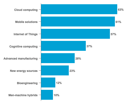 Most Important Technologies for Companies in Near Future