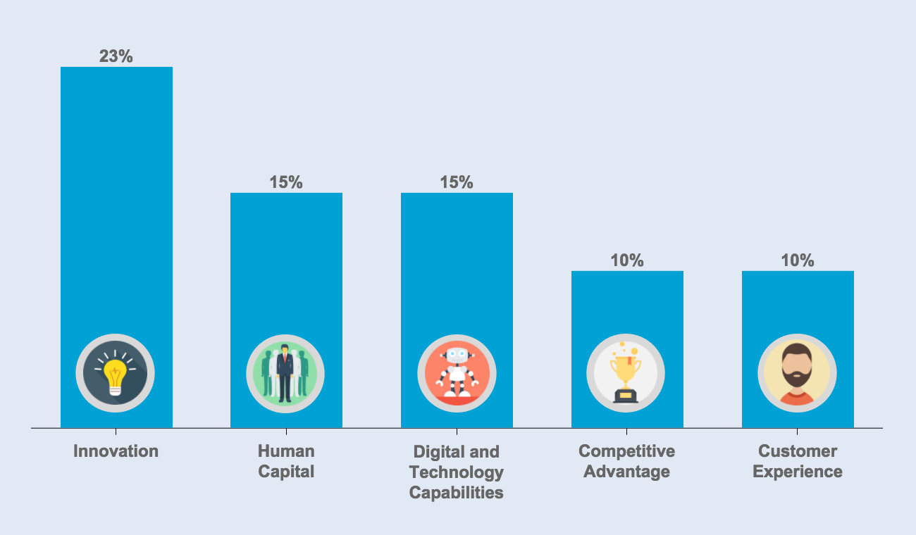 Top Areas CEOs Believe Should Be Strengthened to Capitalize on New Opportunities