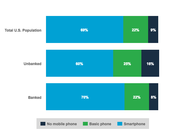 U.S. Consumer Mobile Phone Ownership by Banking Status