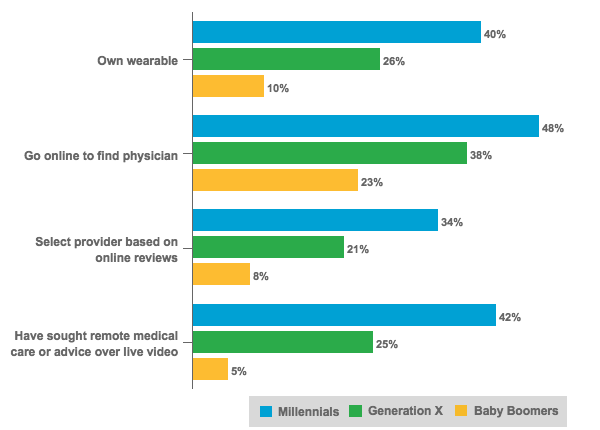 U.S. Usage Of Digital Health Tools Across Generations