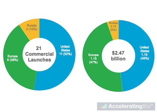 Global Commercial Orbital Space Launch Volume and Revenue