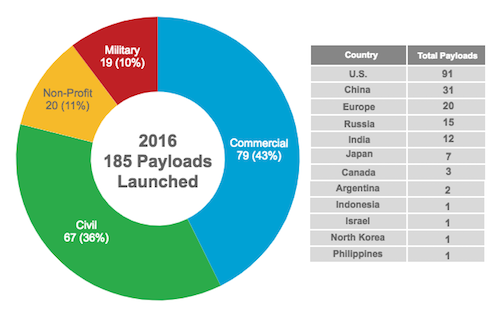 Global Payload Space Launch Activity by Sector