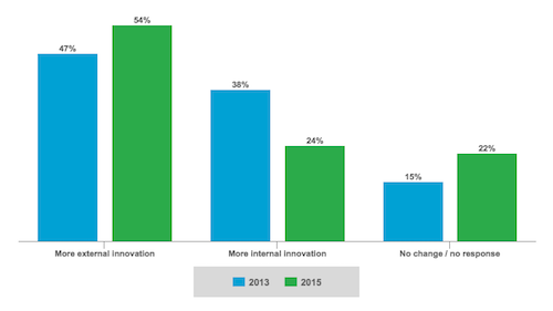Innovation Source According to Executives Surveyed by IBM