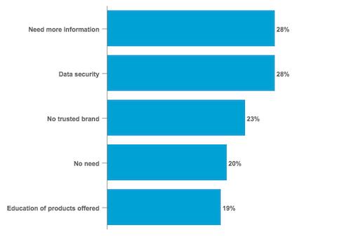 Top Barriers in Using Digital Advisors According to Global Investors