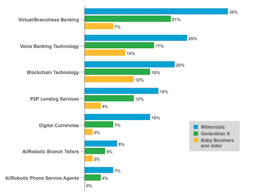 U.S. Bank Account Holder Interest in Selected Technology Features