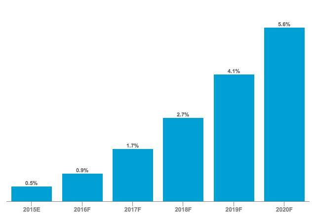 U.S. Robo-Advisory AUM Share of Total Invested Assets