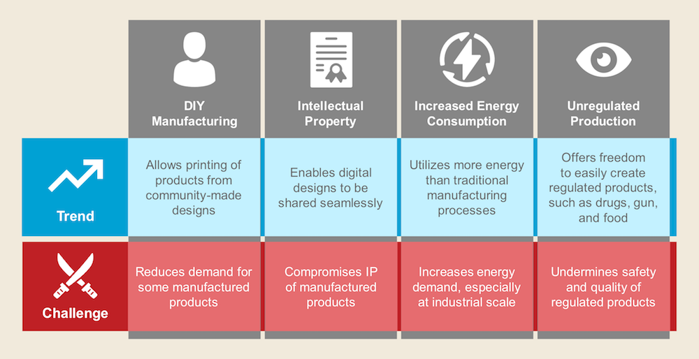 3D Printing Trends and Challenges