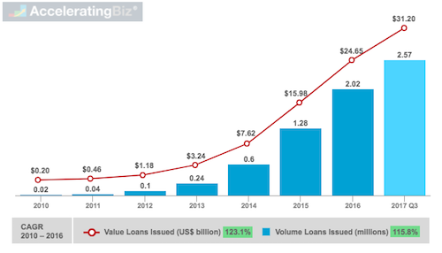 Lending Club Cumulative Loans Issued by Volume and Value