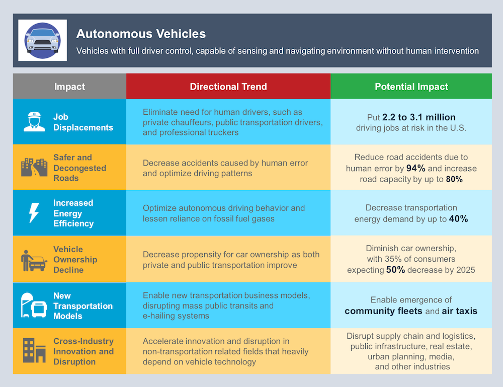 Automous Vehicles Overview and Expected Impact