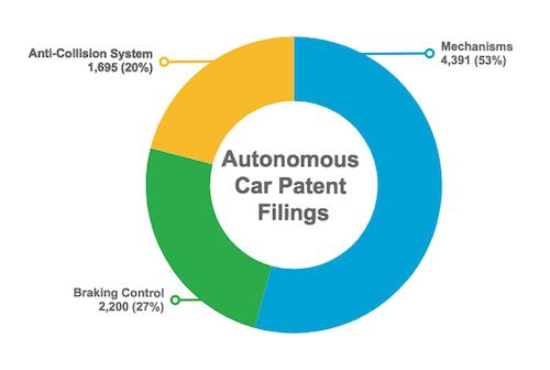 Autonomous Car Patent Filings by Category