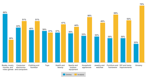 Consumer Preference to Purchase Online vs. In-Store by Product