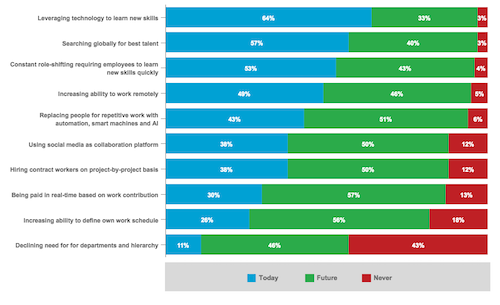 Expected Timeframe for Selected Technology-Enabled Workplace Trends