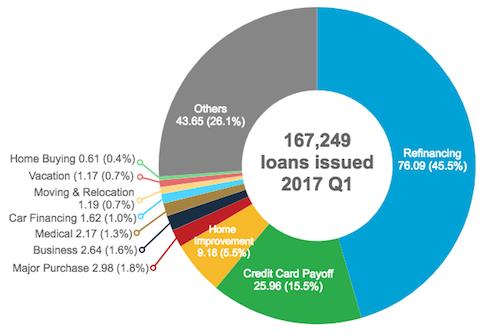 Lending Club Reported Loan Purpose