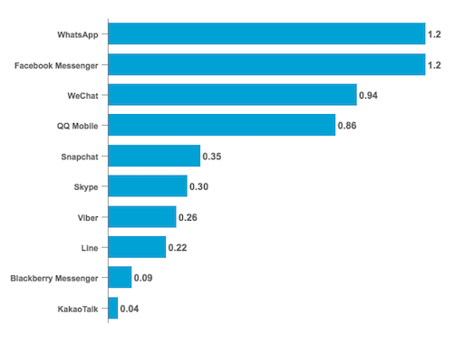 Messaging App Monthly Active Users