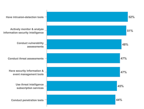 Threat Detection Tools and Processes Used by Organizations