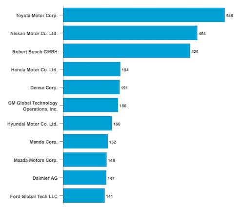 Top Autonomous Car Technology Patent Applicants