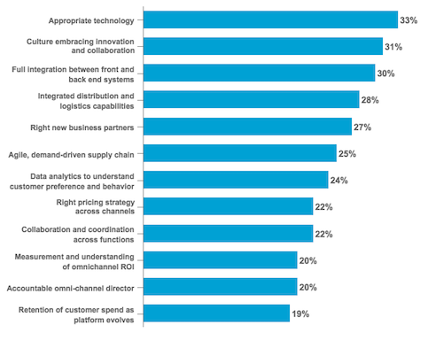 Top Challenges of Executives in Building Omni-Business