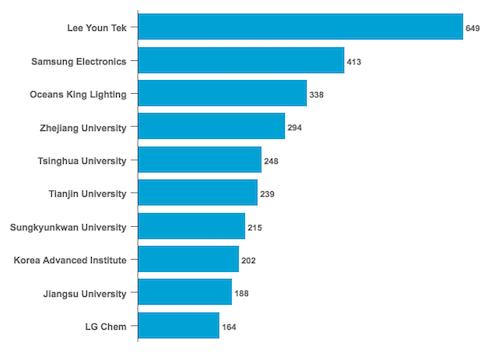 Top Graphene Patent Holders