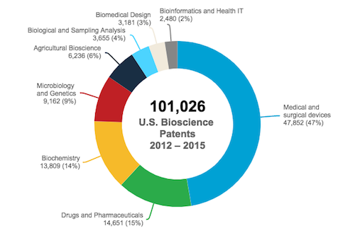U.S. Bioscience-Related Patents Granted by Category