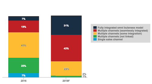 Business Sales Channels of World's Largest Consumer Retailers and Manufacturers