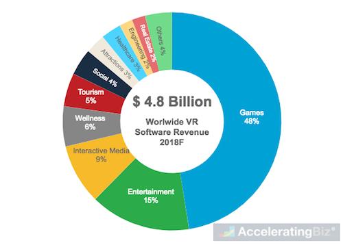 Worldwide VR Software Revenue Share
