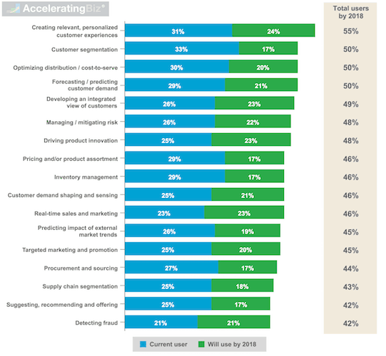 Consumer Companies Use of Data Analytics