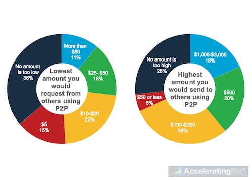 Acceptable Amounts for Person-to-Person (P2P) Payment Transfers